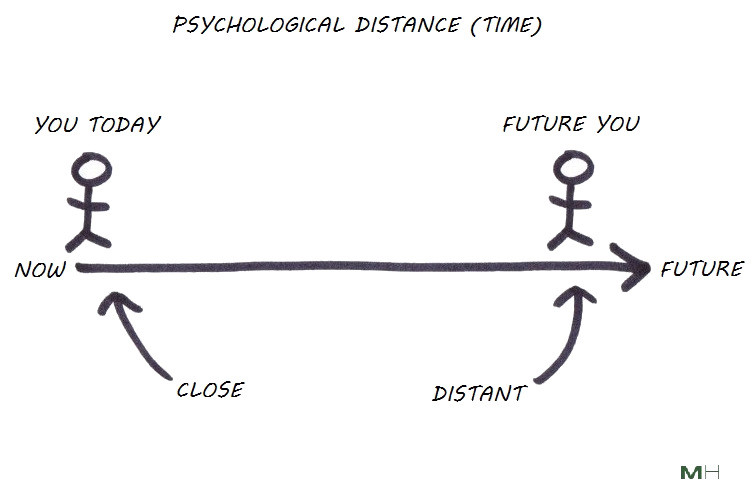 psychological time distance