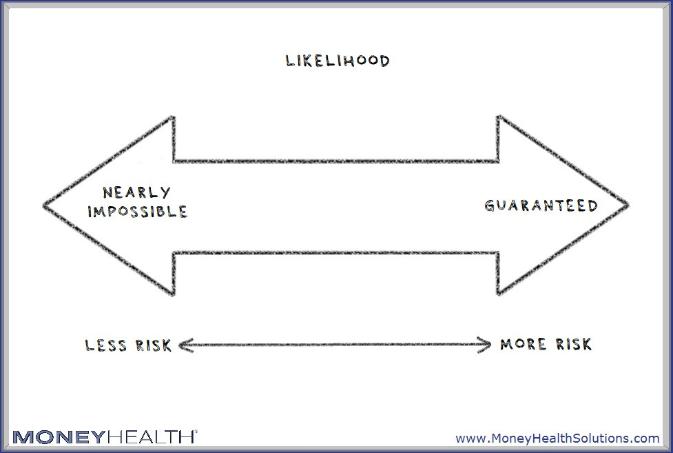 risk includes how likelihood something bad will happen