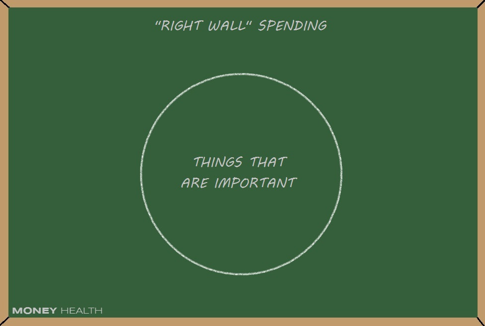 spending money aligned with your values