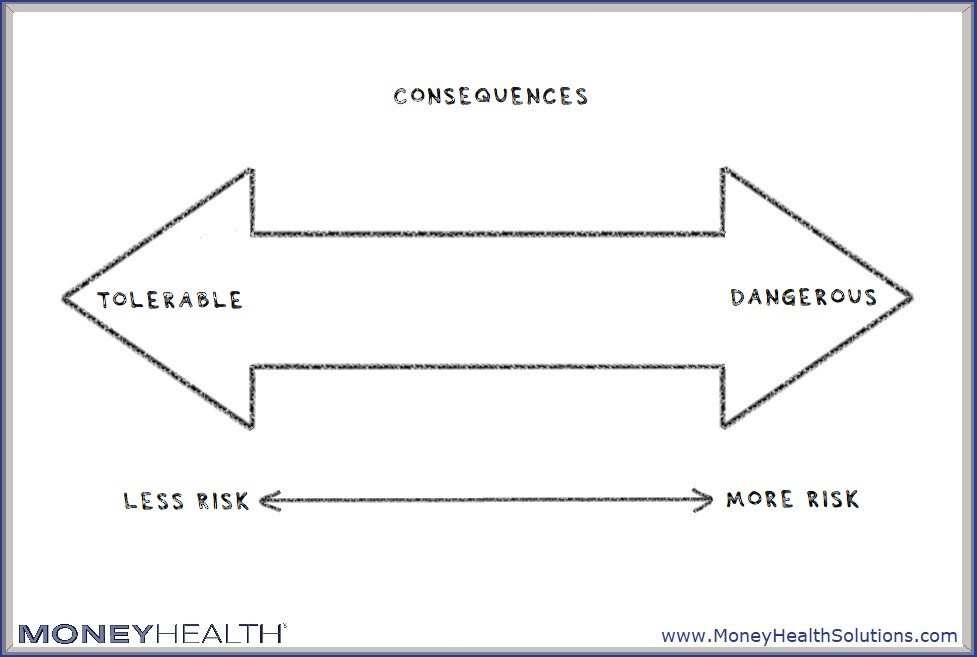 risk includes what the consequences are if it shows up