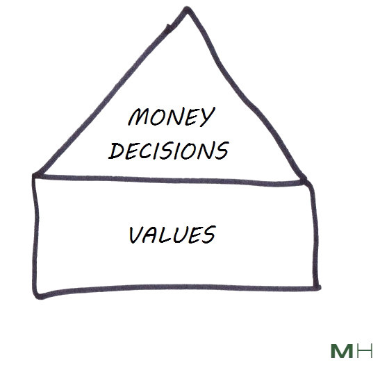 money decisions sit on top of values