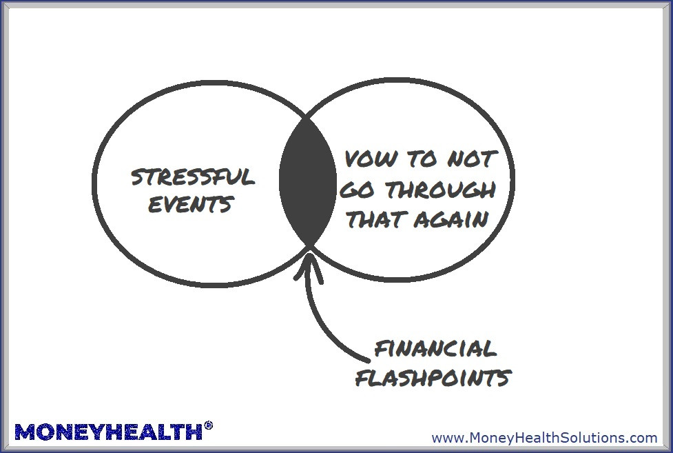 financial flashpoints result from stressful events