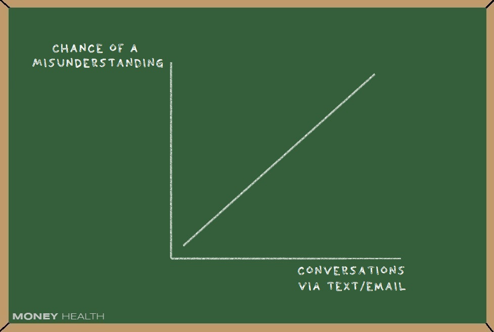 conversing via messeging and email leads to misunderstandings