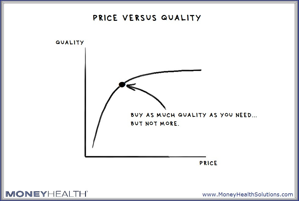 evaluating price and quality