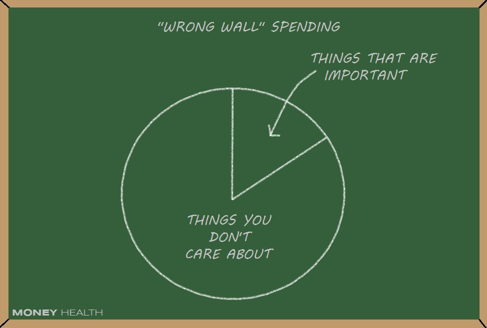 spending on things that aren't important
