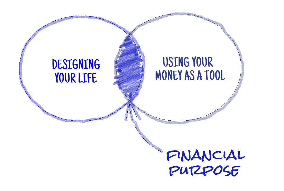 financial purpose happens when you design your life and use money as a tool