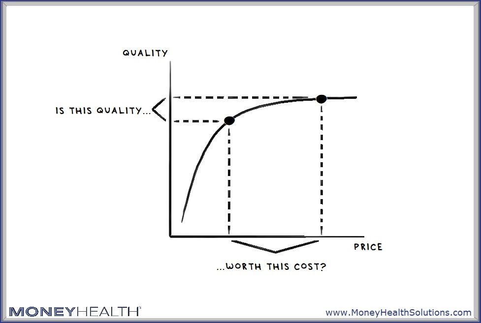 evaluating quality - low quality per dollar