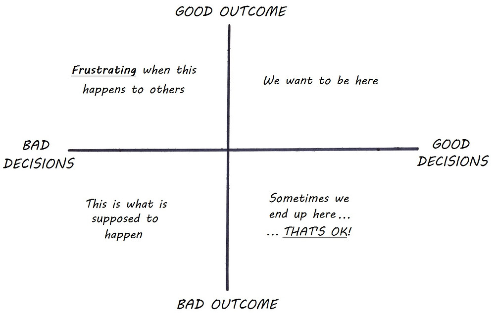 decisions versus outcomes