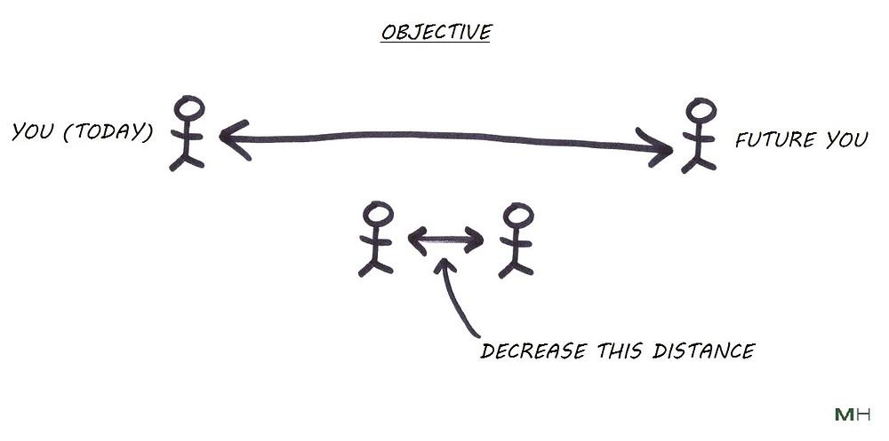 decrease psychological distance