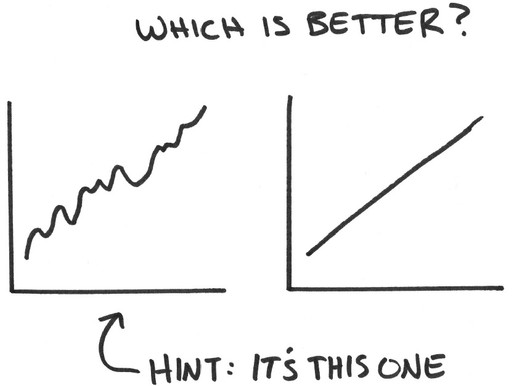 Market Ups And Downs Are Good For You