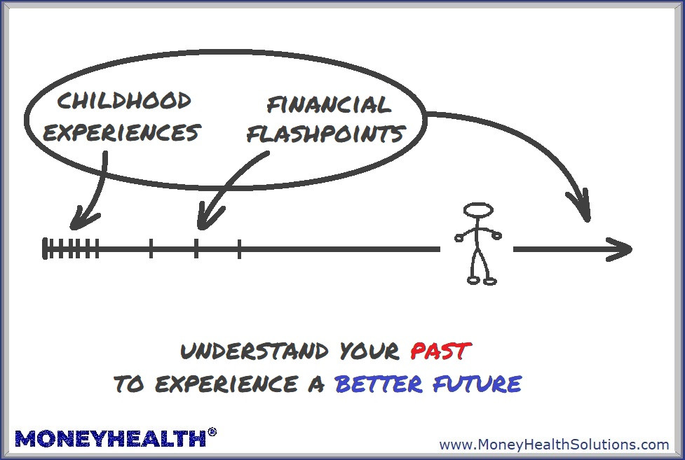 understand what money scripts drive your behavior to get better outcomes