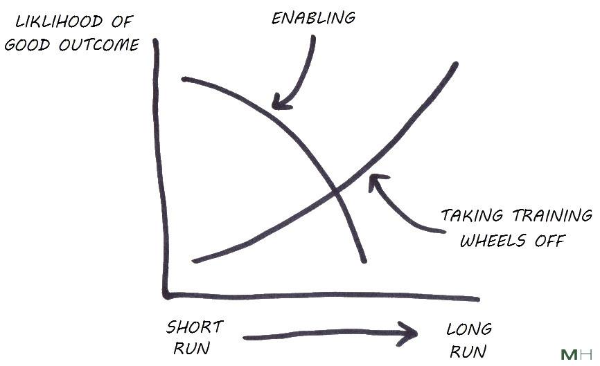 financial enabling in short run vs long run