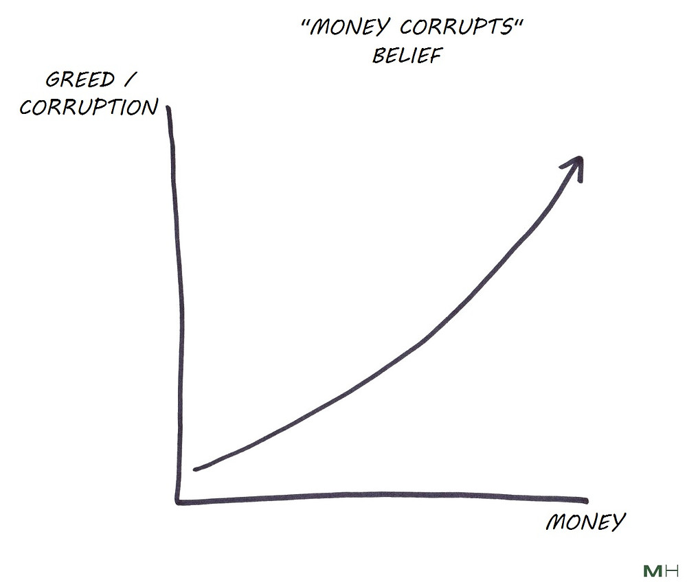 money corrupts