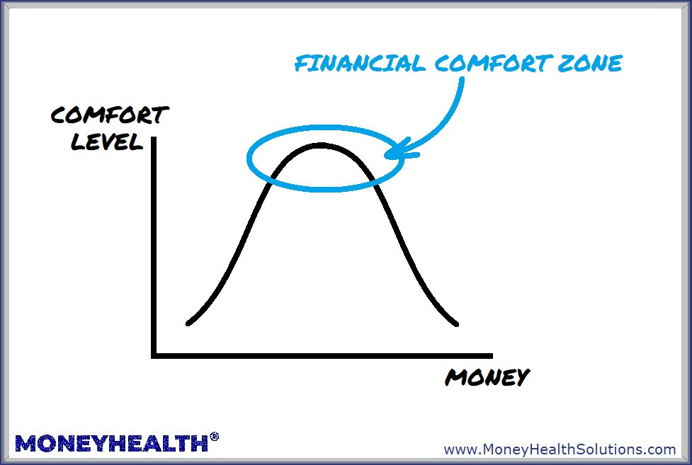 financial comfort zones are the sweet spot of money