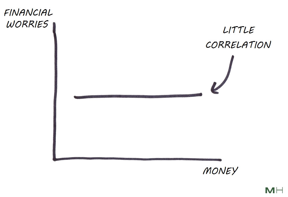 little correlation between money and financial worries