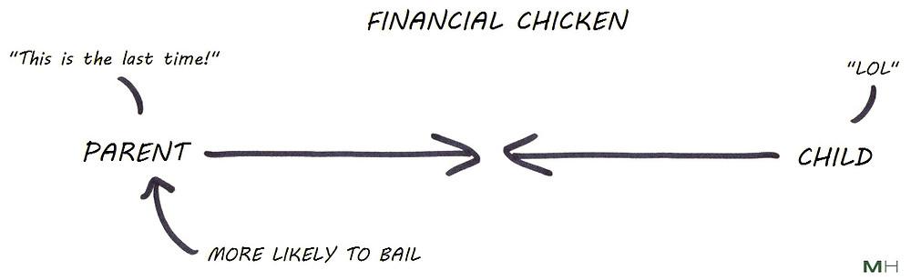 financial ultimatums