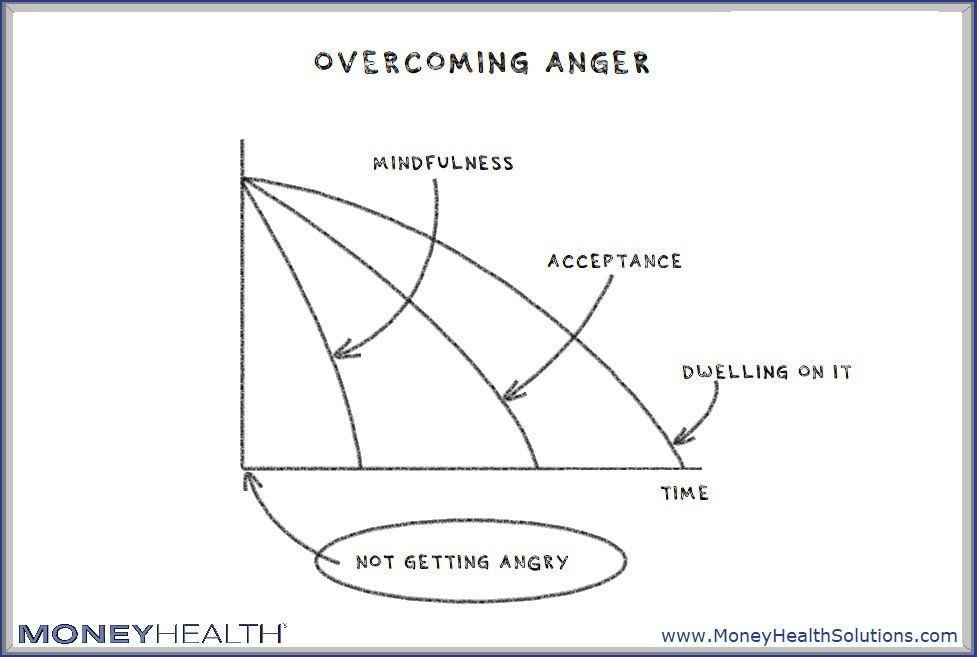 the best way to overcome anger is to prevent it from happening