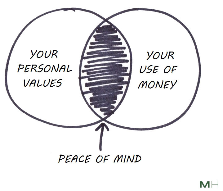 peace of mind aligning money and values