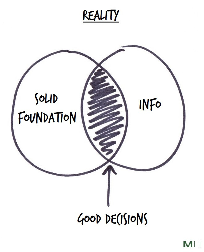 good decisions need info and a solid foundation