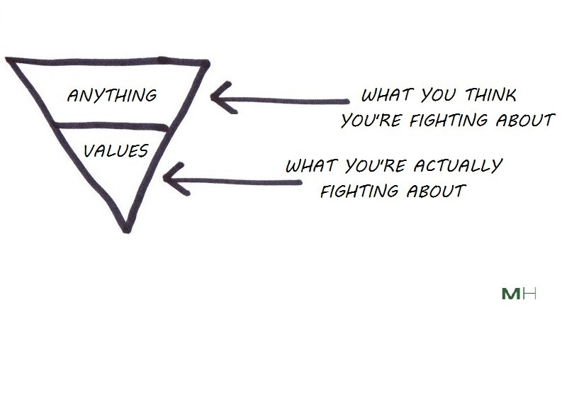 fights about money are fights about values
