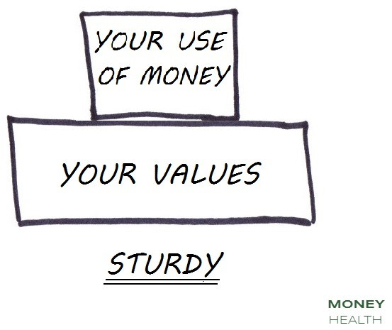 using your money to support your values