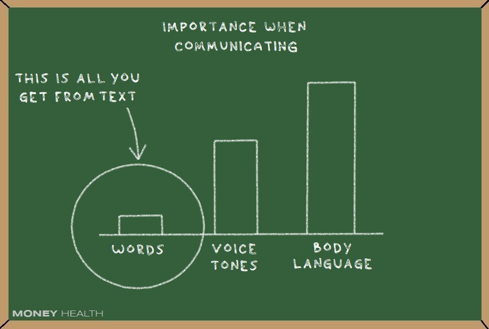 words are less important than voice tones and body language