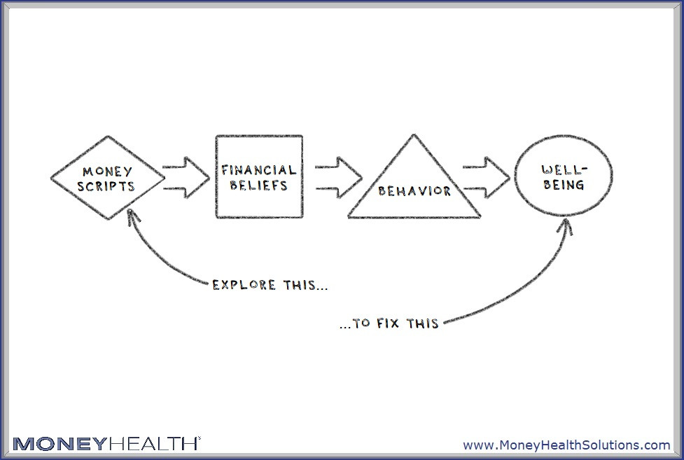 change your money scripts to help reduce wealth guilt