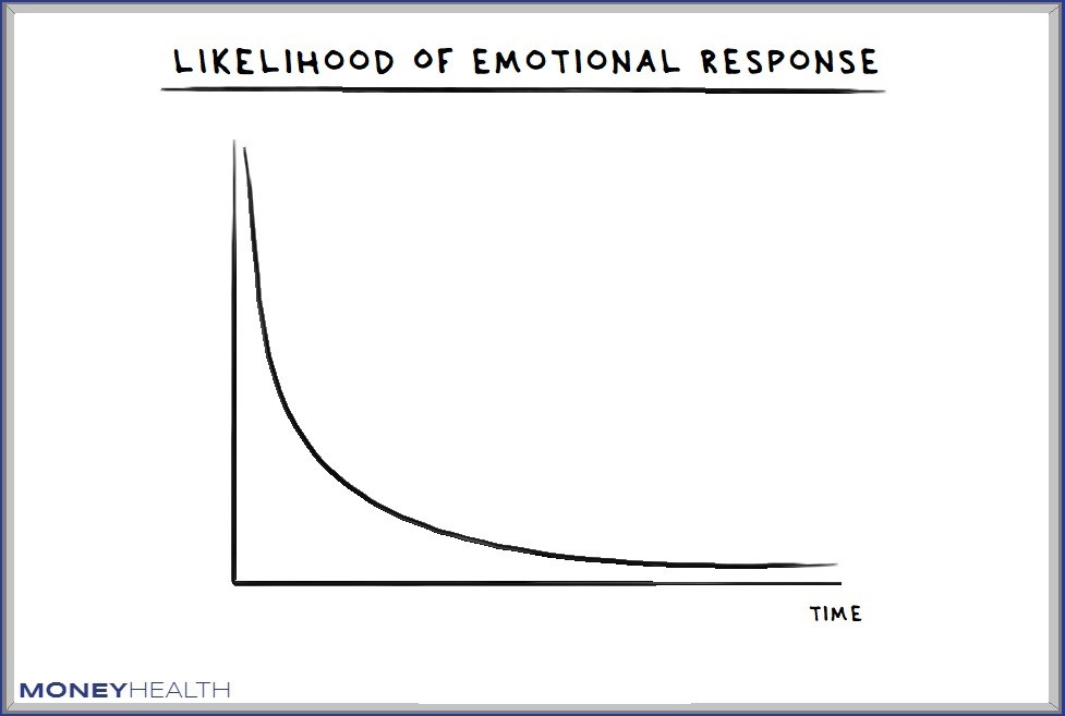 emotional responses are less likely over time