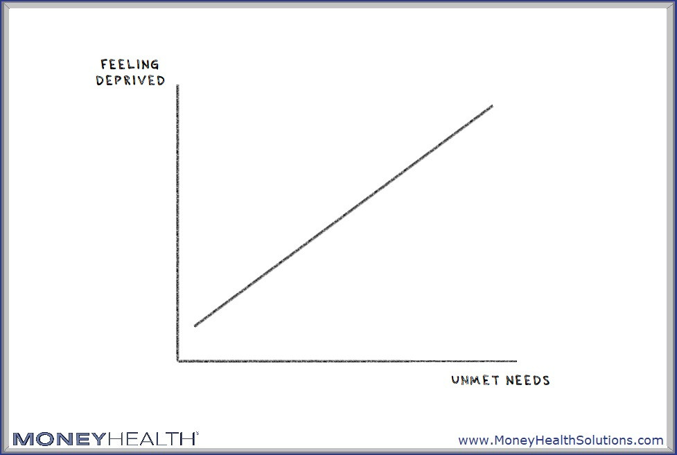 having unmet needs increases your feelings of deprivation