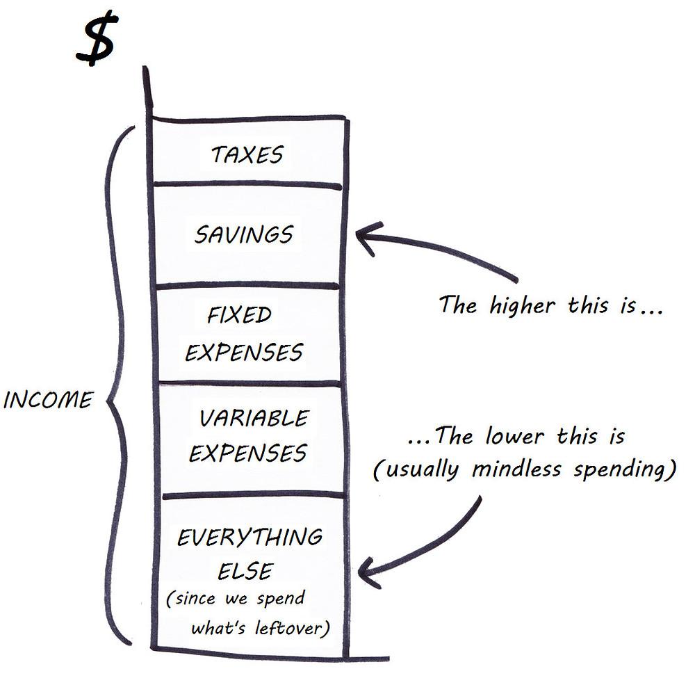 income uses