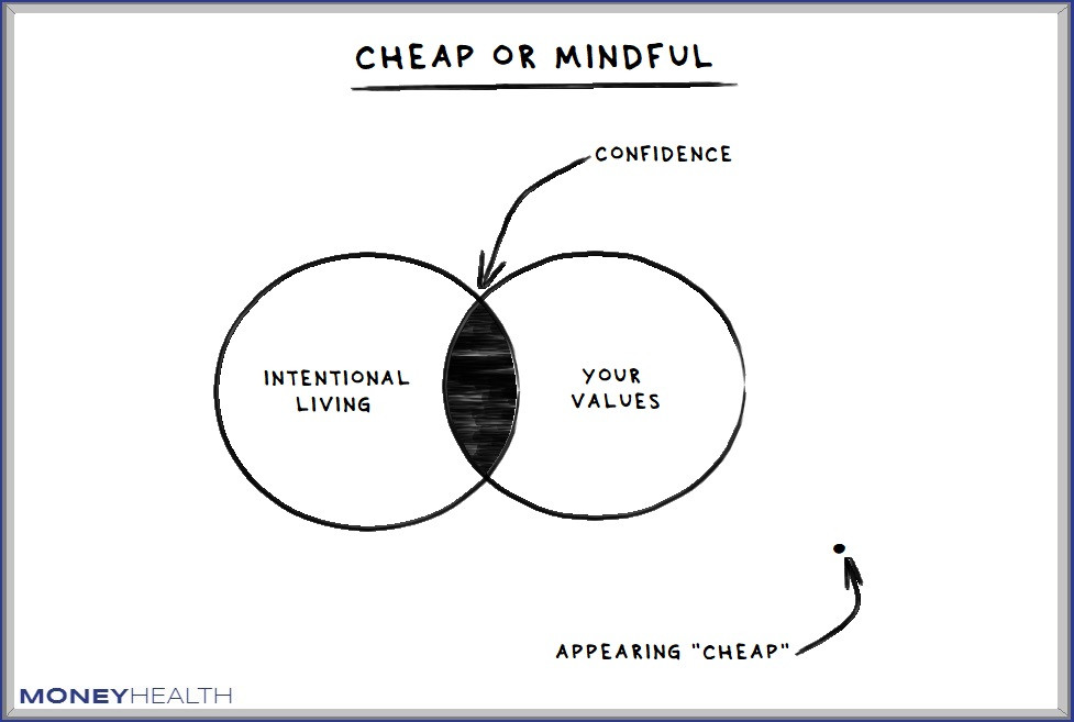 you're not cheap, you're mindful