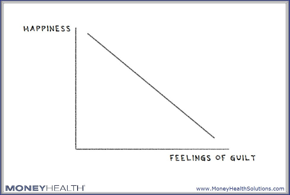 feelings of guilt reduce our happiness around money