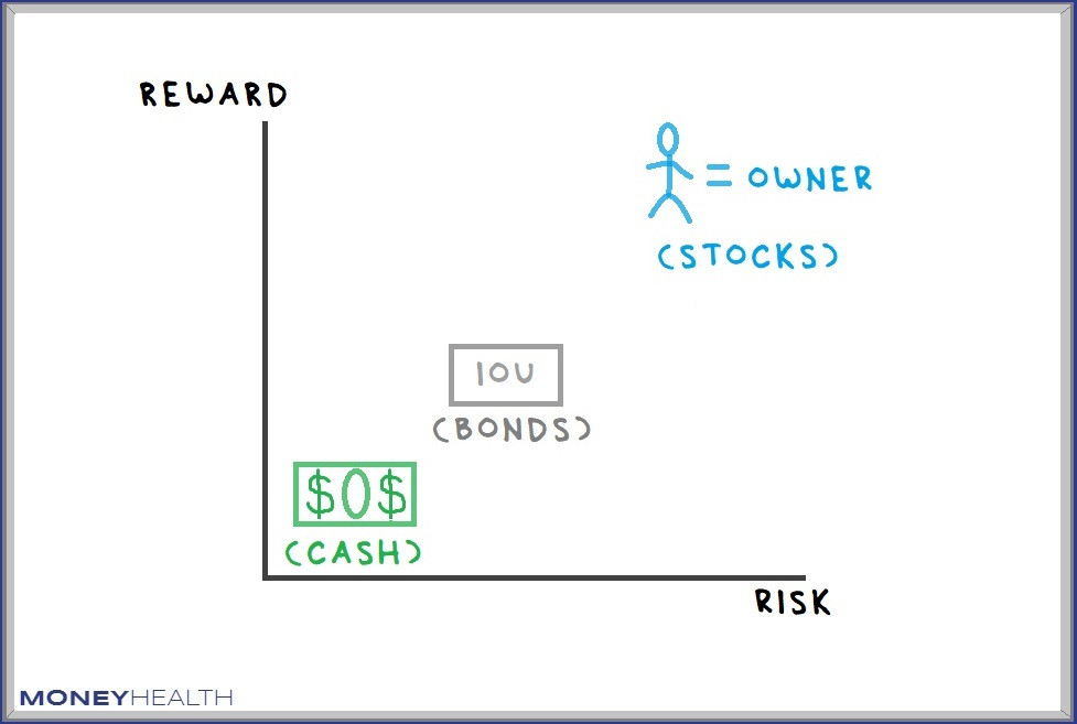risk and return with investments