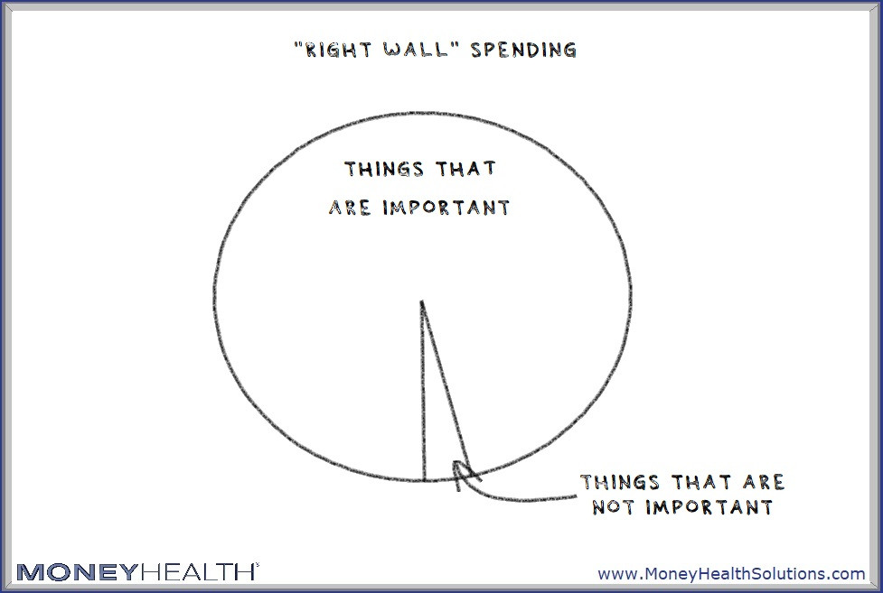 spending on things that you care about