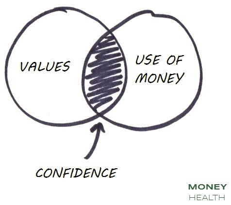align your money and values for confidence