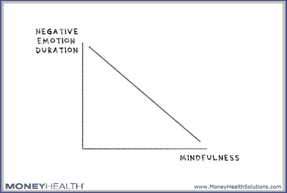 mindfulness helps ease negative emotion