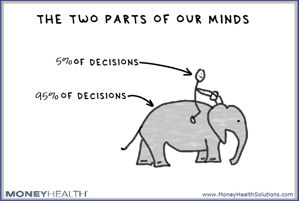 only about 5% of our decisions are made with conscious awareness