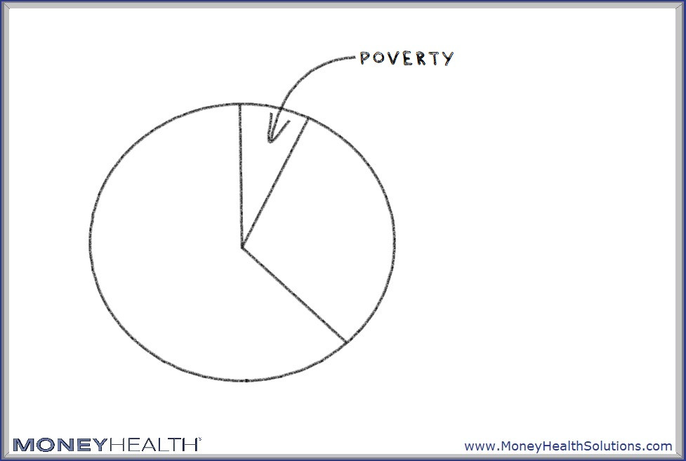 people in poverty are only part of the people who live paycheck-to-paycheck