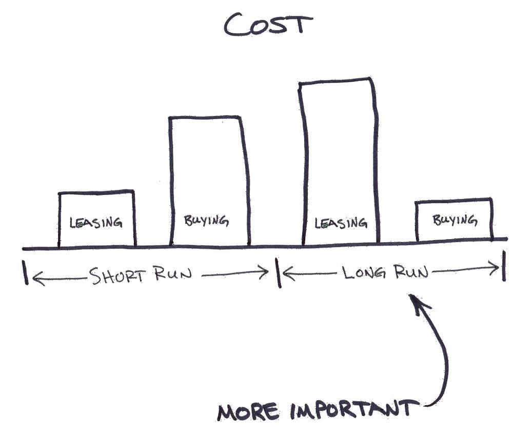 lease versus buy decision