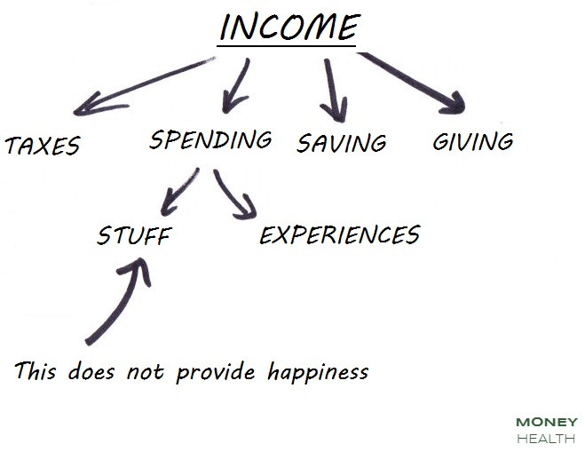 what you can do with income
