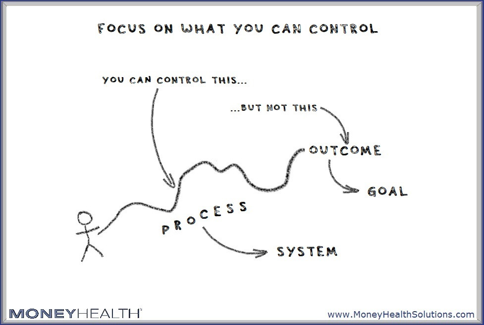 you can control your process but not your outcomes