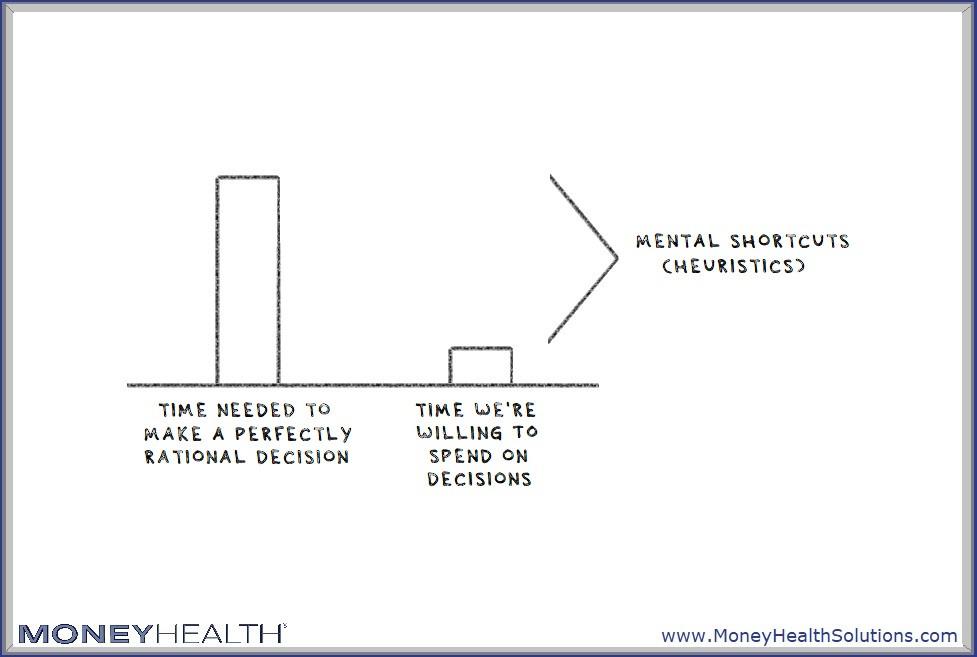 heuristics are mental shortcuts