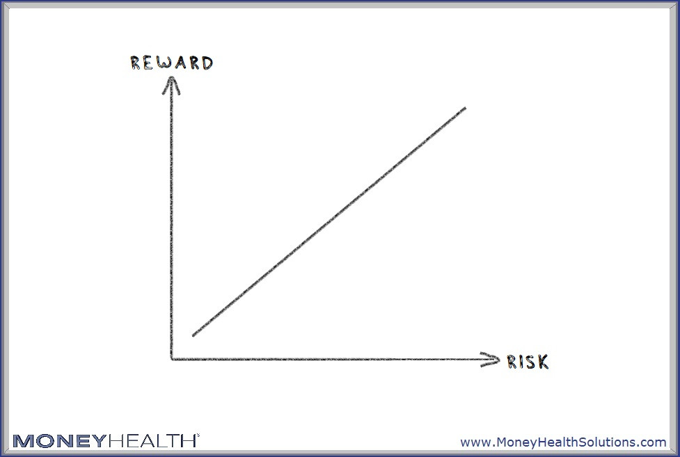 risk and reward are related