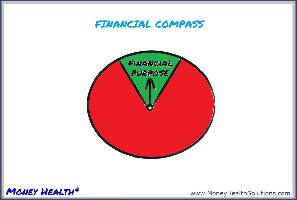 your financial purpose serves as your financial compass