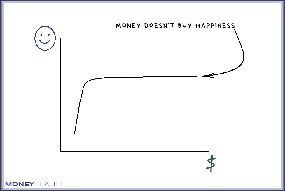 income does not buy happiness