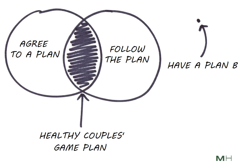 agree to a plan and follow the plan