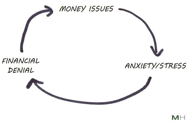 financial denial vicious circle