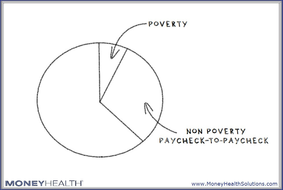 there are people who aren't in poverty who live paycheck to paycheck