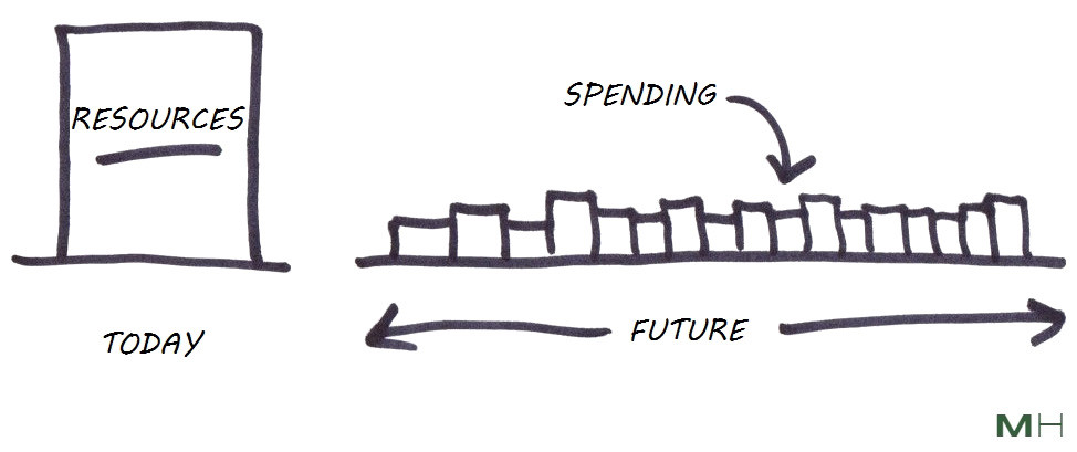 getting ahead of your future spending