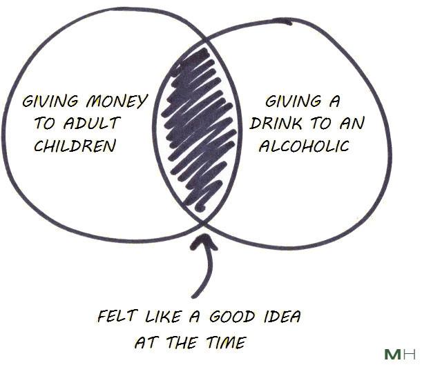 financial enabling